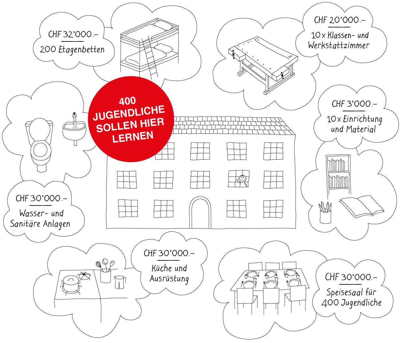 Kosten des Baus und der Materialien